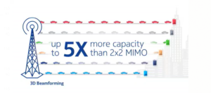 All you need to know about the Massive MIMO technology rolled out by Jazz